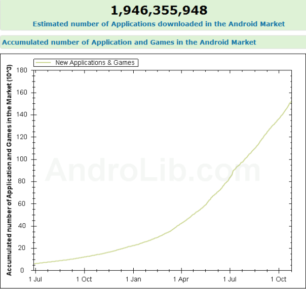 Android Market Surpasses 100,000 App Mark
